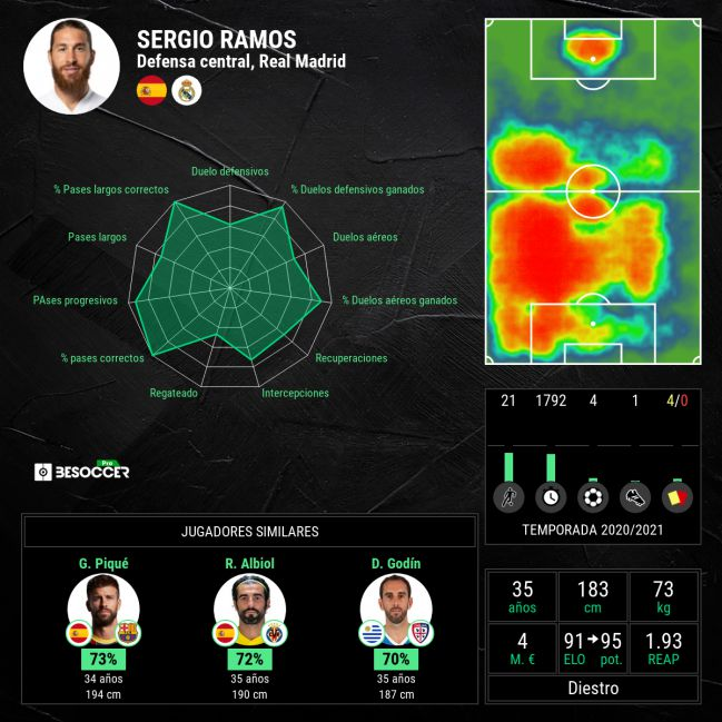 General statistics of Sergio Ramos.