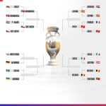 Overview of the Euro 2020 Quarterfinals