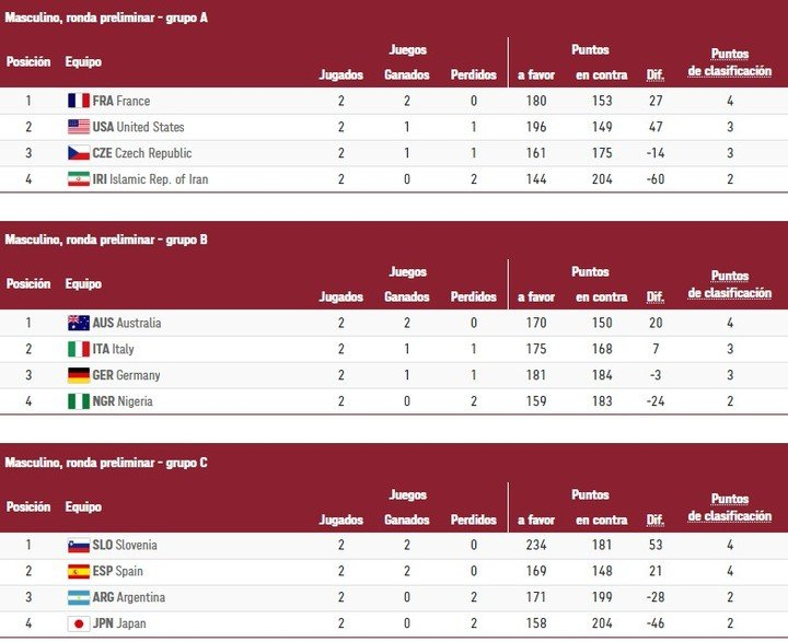 Olympic Games basketball standings