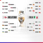 England will face Italy in the final of Euro 2020