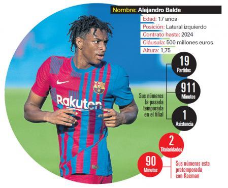 Information about Alejandro Balde