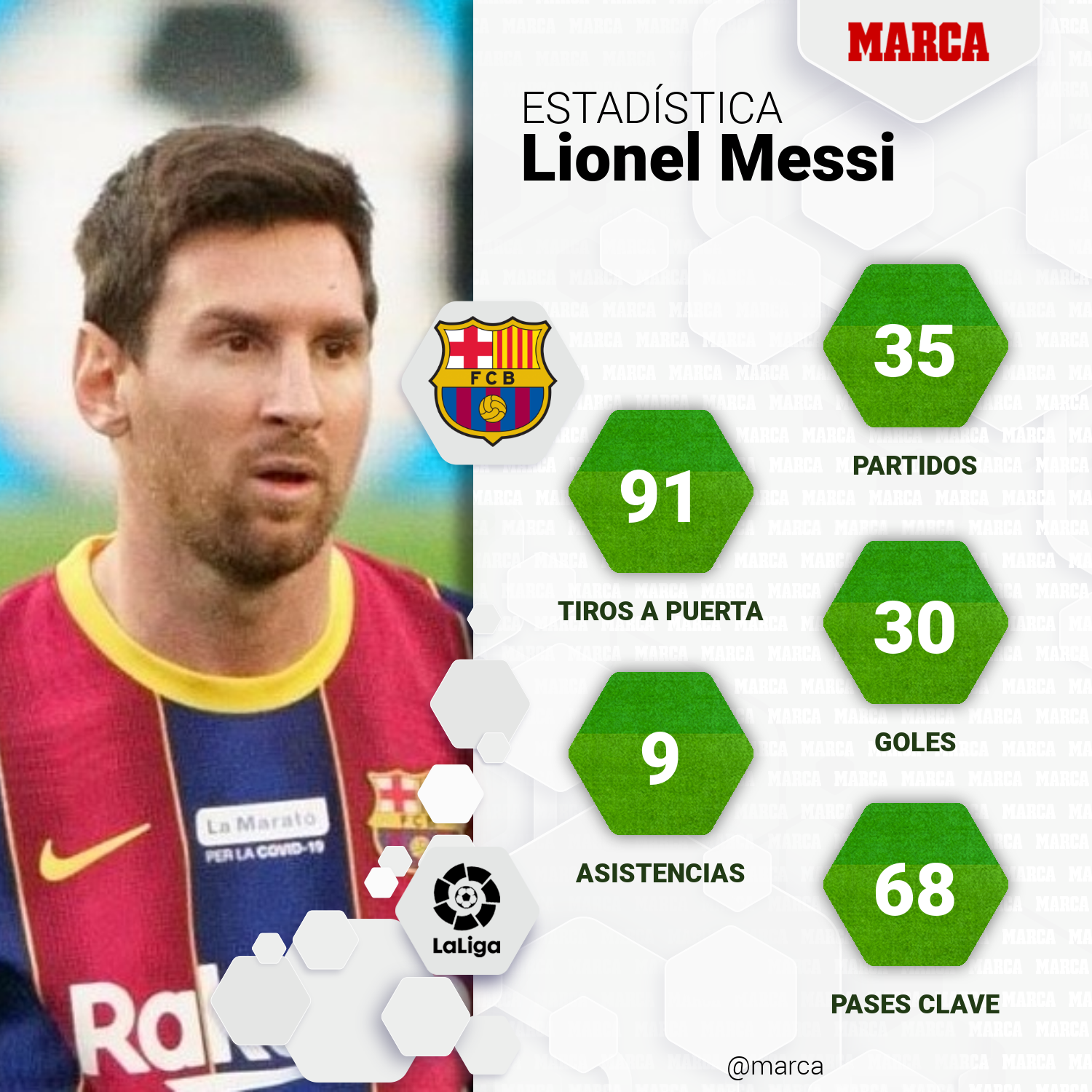 Messi is a round business for everyone