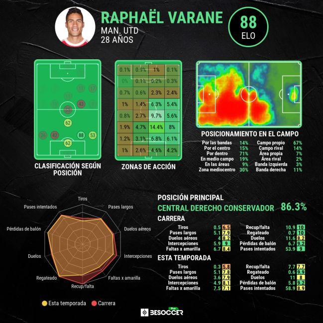 Raphael Varane statistics.