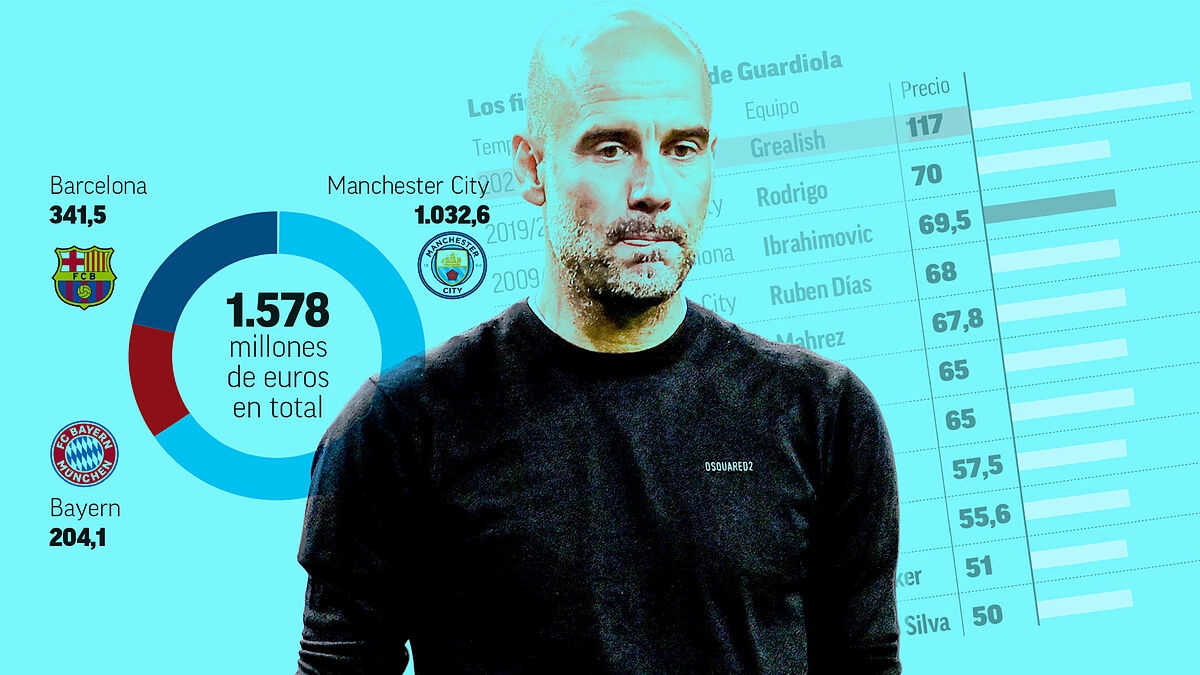 1628314373 Guardiola breaks the barrier of 1000 million in signings in