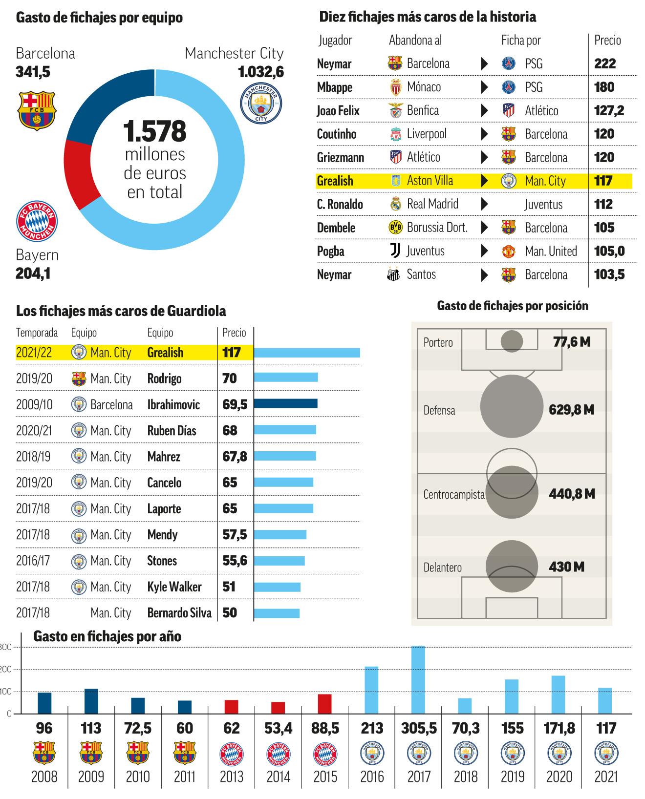 Guardiola breaks the barrier of 1000 million in signings in