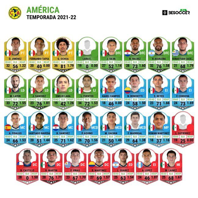 Club América template. 2021-2022 season.