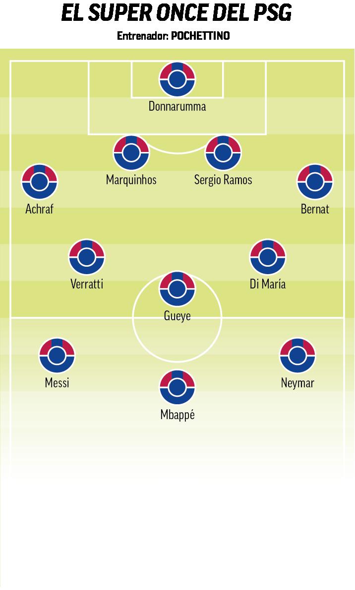 The Dream Team that PSG wants